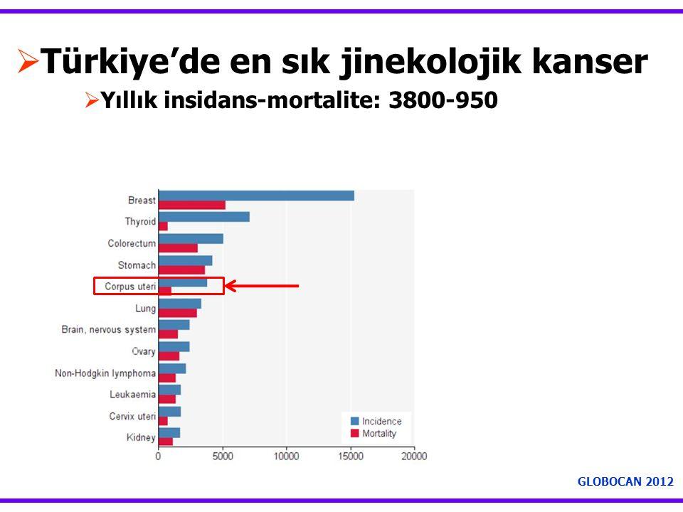  Türkiye'de en sık jinekolojik kanser  Yıllık insidans-mortalite: 3800-950 GLOBOCAN 2012