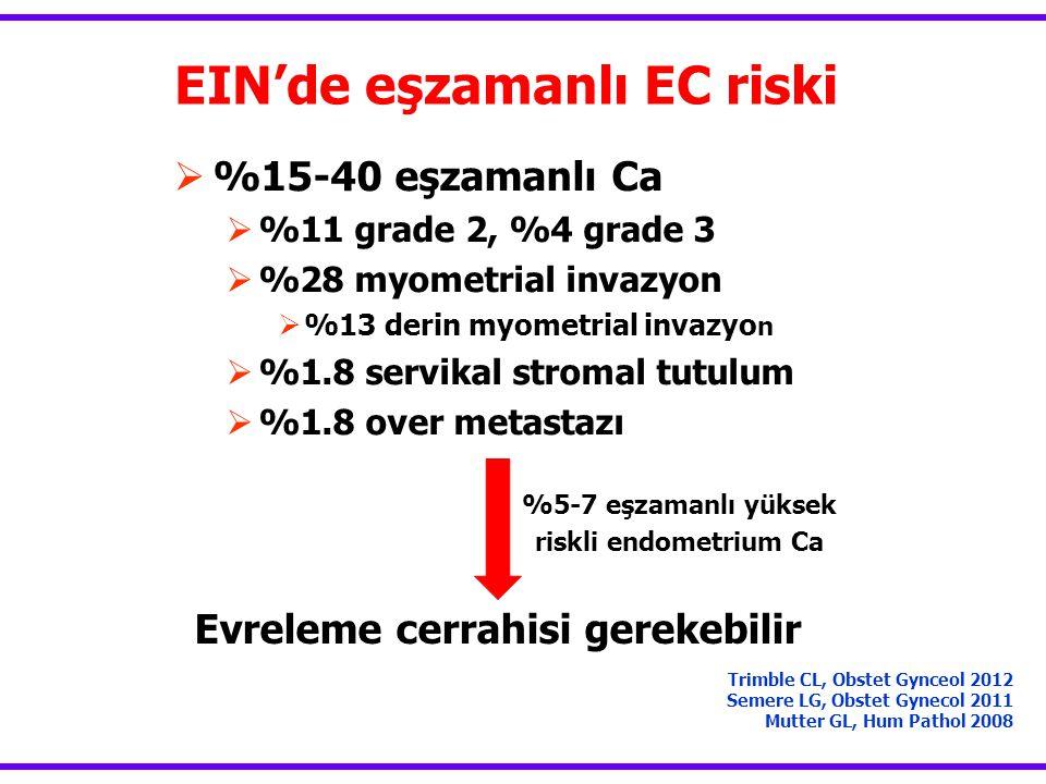 EIN'de eşzamanlı EC riski  %15-40 eşzamanlı Ca  %11 grade 2, %4 grade 3  %28 myometrial invazyon  %13 derin myometrial invazyo n  %1.8 servikal stromal tutulum  %1.8 over metastazı Trimble CL, Obstet Gynceol 2012 Semere LG, Obstet Gynecol 2011 Mutter GL, Hum Pathol 2008 Evreleme cerrahisi gerekebilir %5-7 eşzamanlı yüksek riskli endometrium Ca