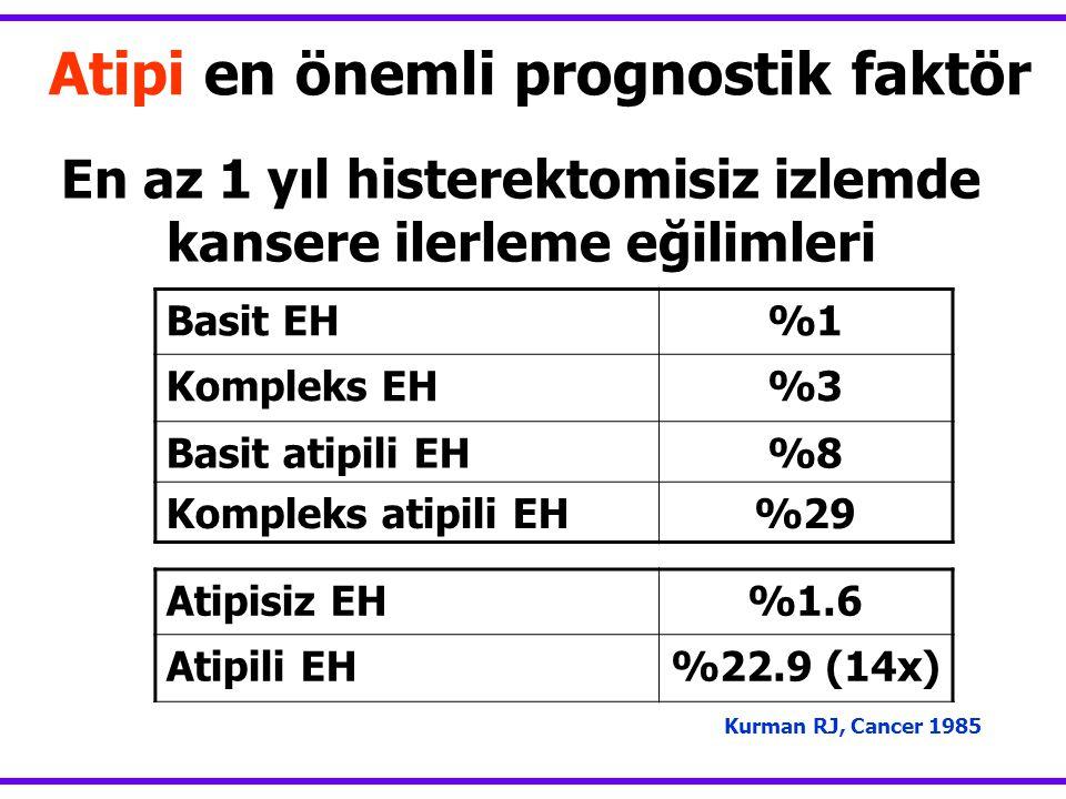 En az 1 yıl histerektomisiz izlemde kansere ilerleme eğilimleri Basit EH%1 Kompleks EH%3 Basit atipili EH%8 Kompleks atipili EH%29 Kurman RJ, Cancer 1985 Atipi en önemli prognostik faktör Atipisiz EH%1.6 Atipili EH%22.9 (14x)