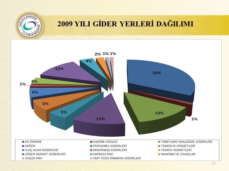 2009 YILI GİDER YERLERİ DAĞILIMI 10