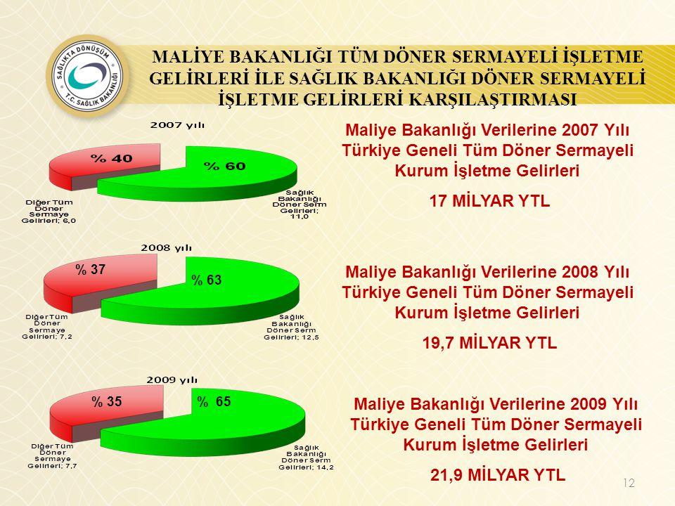 Maliye Bakanlığı Verilerine 2007 Yılı Türkiye Geneli Tüm Döner Sermayeli Kurum İşletme Gelirleri 17 MİLYAR YTL % 63 % 37 Maliye Bakanlığı Verilerine 2