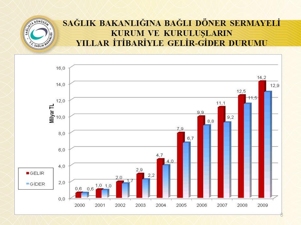 2004-2009 YILLARI ARASINDA GELİR DAĞILIMI 9