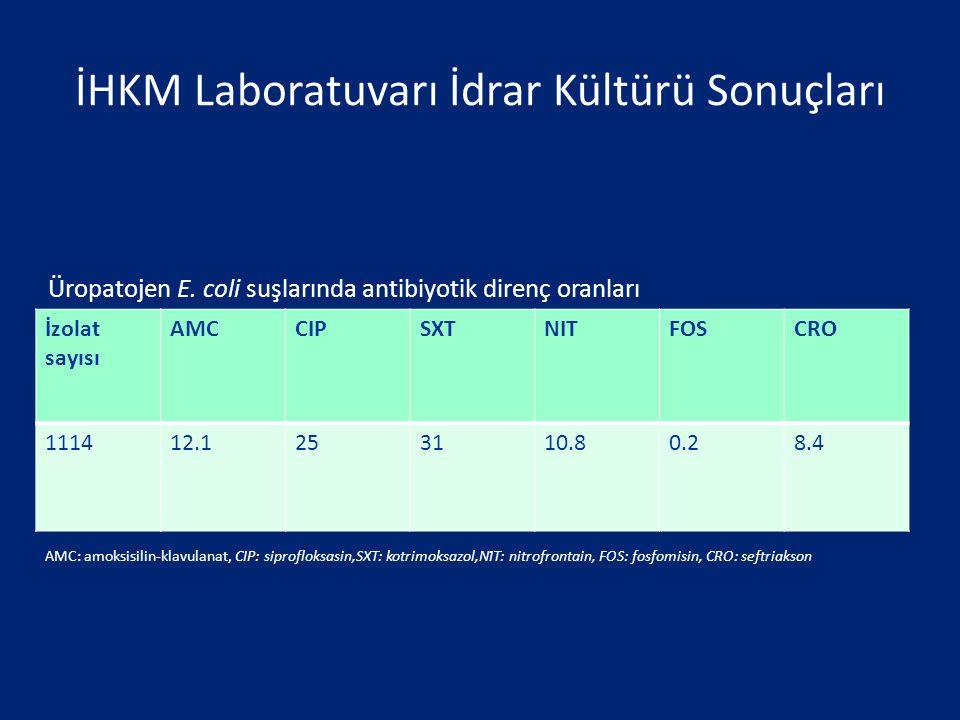 İHKM Laboratuvarı İdrar Kültürü Sonuçları İzolat sayısı AMCCIPSXTNITFOSCRO 111412.1253110.80.28.4 Üropatojen E. coli suşlarında antibiyotik direnç ora