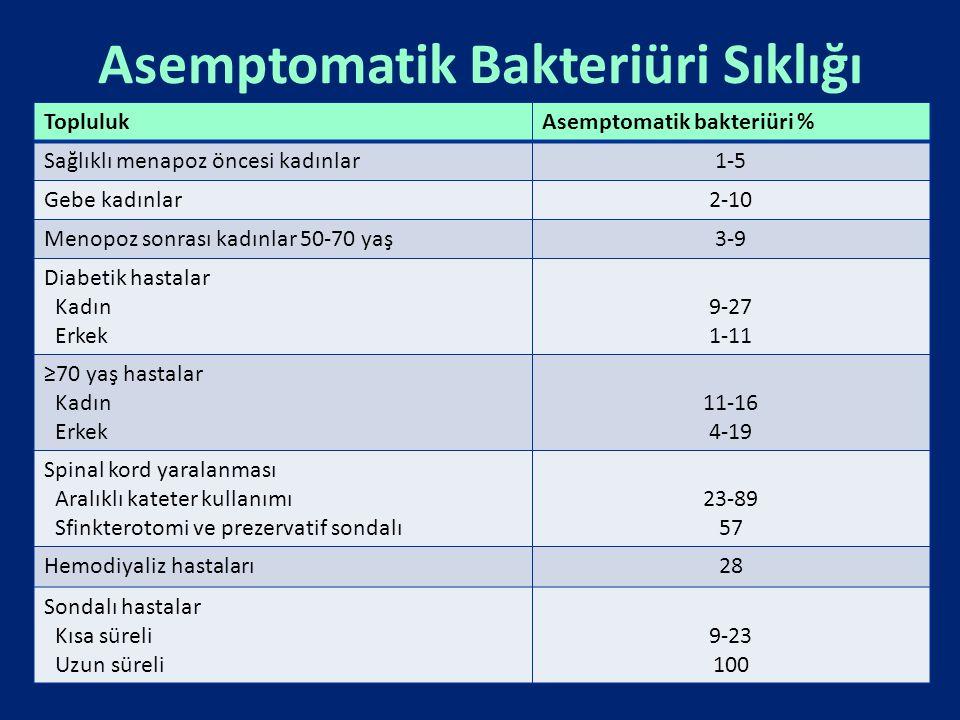 Asemptomatik Bakteriüri Sıklığı ToplulukAsemptomatik bakteriüri % Sağlıklı menapoz öncesi kadınlar1-5 Gebe kadınlar2-10 Menopoz sonrası kadınlar 50-70