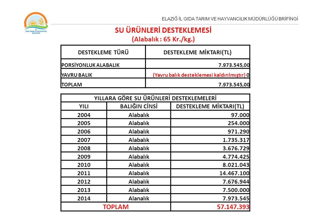 ELAZIĞ İL GIDA TARIM VE HAYVANCILIK MÜDÜRLÜĞÜ BRİFİNGİ DESTEKLEME TÜRÜDESTEKLEME MİKTARI(TL) PORSİYONLUK ALABALIK7.973.545,00 YAVRU BALIK(Yavru balık