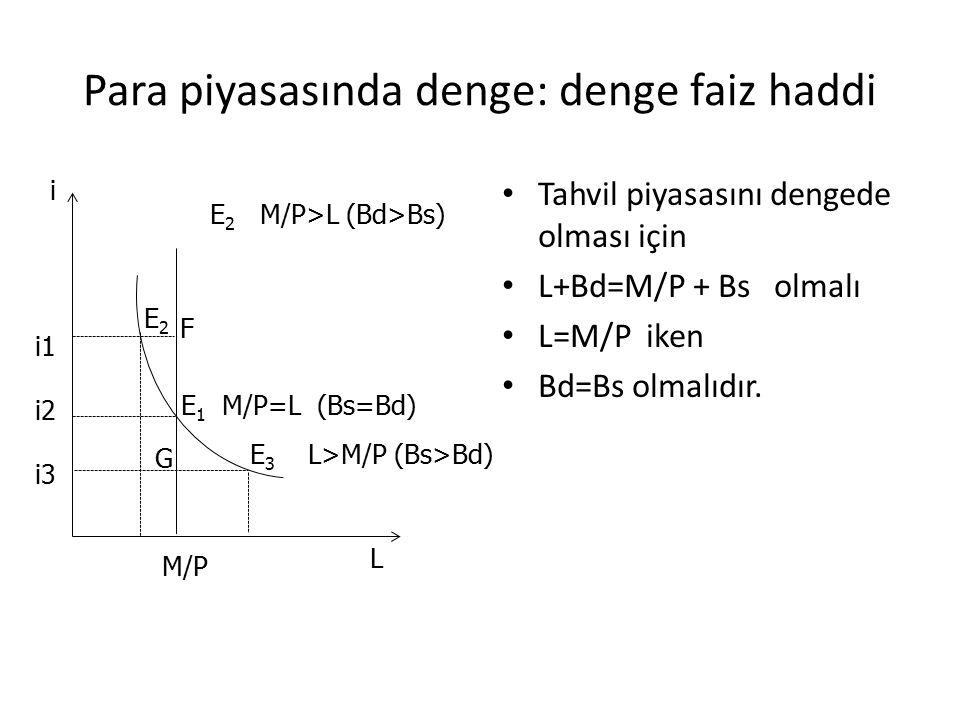Para piyasasında denge: denge faiz haddi Tahvil piyasasını dengede olması için L+Bd=M/P + Bs olmalı L=M/P iken Bd=Bs olmalıdır. L i M/P i1 i2 i3 E 3 L