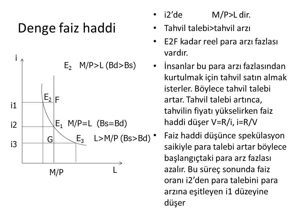 Denge faiz haddi i2'de M/P>L dir. Tahvil talebi>tahvil arzı E2F kadar reel para arzı fazlası vardır. İnsanlar bu para arzı fazlasından kurtulmak için