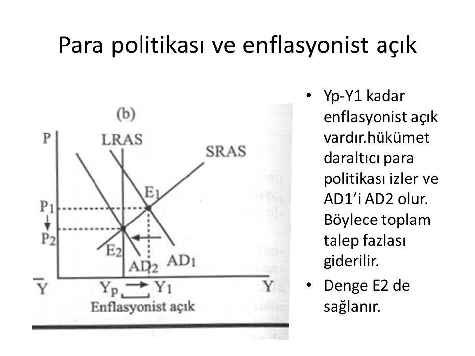 Para politikası ve enflasyonist açık Yp-Y1 kadar enflasyonist açık vardır.hükümet daraltıcı para politikası izler ve AD1'i AD2 olur. Böylece toplam ta