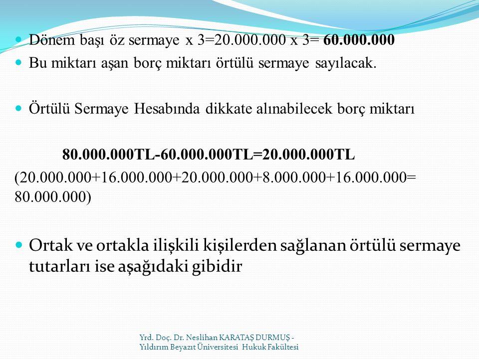 Dönem başı öz sermaye x 3=20.000.000 x 3= 60.000.000 Bu miktarı aşan borç miktarı örtülü sermaye sayılacak.