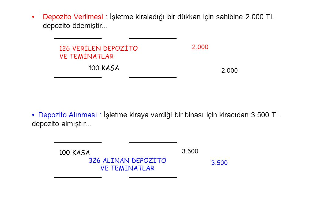 126 VERİLEN DEPOZİTO VE TEMİNATLAR 100 KASA Depozito Verilmesi : İşletme kiraladığı bir dükkan için sahibine 2.000 TL depozito ödemiştir...