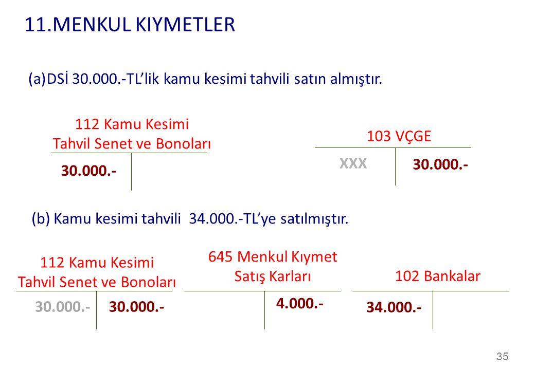 35 112 Kamu Kesimi Tahvil Senet ve Bonoları 103 VÇGE 30.000.- (a)DSİ 30.000.-TL'lik kamu kesimi tahvili satın almıştır.