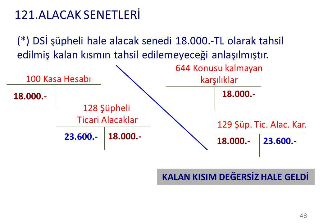 46 100 Kasa Hesabı 644 Konusu kalmayan karşılıklar 18.000.- (*) DSİ şüpheli hale alacak senedi 18.000.-TL olarak tahsil edilmiş kalan kısmın tahsil edilemeyeceği anlaşılmıştır.