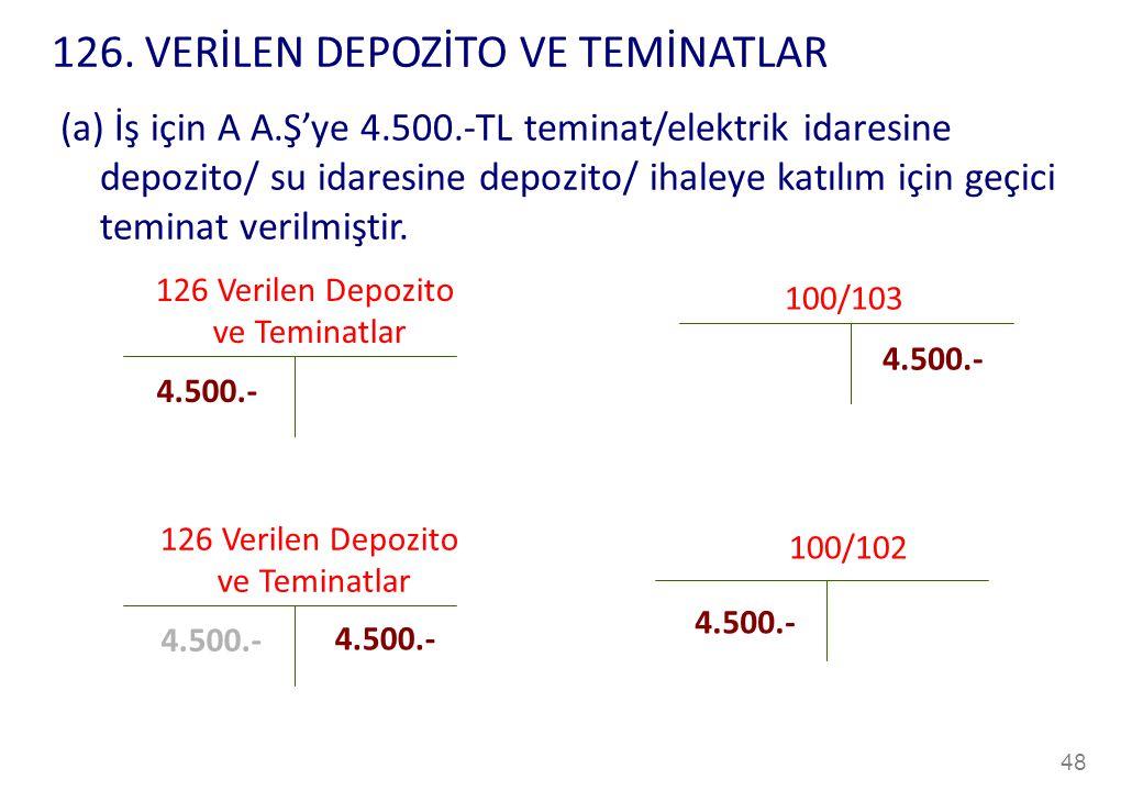 48 126 Verilen Depozito ve Teminatlar 100/103 4.500.- (a) İş için A A.Ş'ye 4.500.-TL teminat/elektrik idaresine depozito/ su idaresine depozito/ ihaleye katılım için geçici teminat verilmiştir.