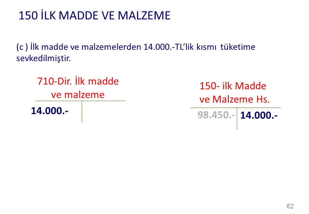 62 150 İLK MADDE VE MALZEME 710-Dir.