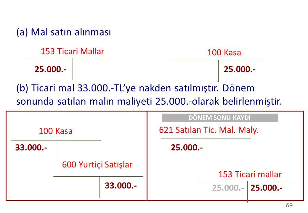69 153 Ticari Mallar 100 Kasa 25.000.- (a) Mal satın alınması 100 Kasa 621 Satılan Tic.