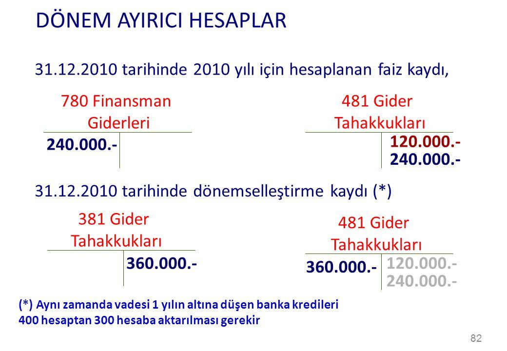 82 DÖNEM AYIRICI HESAPLAR 31.12.2010 tarihinde 2010 yılı için hesaplanan faiz kaydı, 31.12.2010 tarihinde dönemselleştirme kaydı (*) 780 Finansman Giderleri 481 Gider Tahakkukları 240.000.- 120.000.- 240.000.- 481 Gider Tahakkukları 240.000.- 120.000.- 381 Gider Tahakkukları 360.000.- (*) Aynı zamanda vadesi 1 yılın altına düşen banka kredileri 400 hesaptan 300 hesaba aktarılması gerekir
