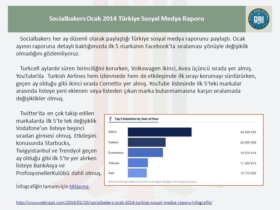 http://www.webrazzi.com/2014/02/10/socialbakers-ocak-2014-turkiye-sosyal-medya-raporu-infografik/ Socialbakers Ocak 2014 Türkiye Sosyal Medya Raporu Socialbakers her ay düzenli olarak paylaştığı Türkiye sosyal medya raporunu paylaştı.