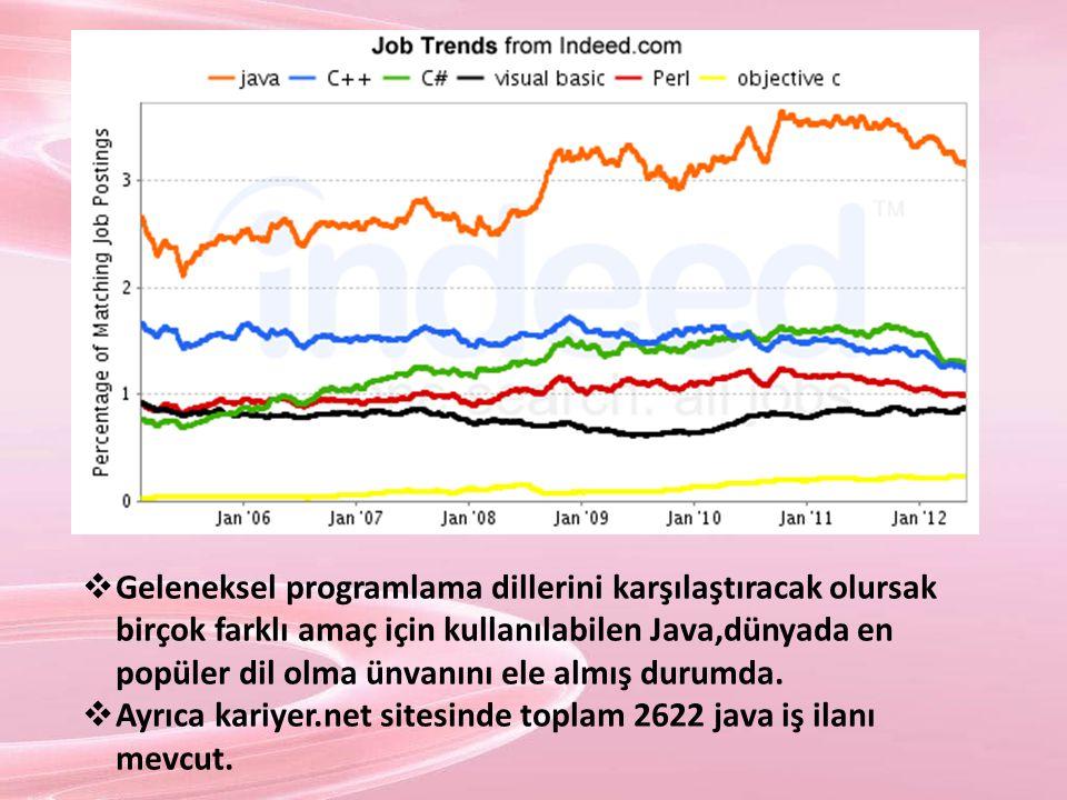 Java ile İlgili Bazı Temel Kavramlar  Anında Derleme Java ilk çıktığında bytecode işletme hızı çok iyi değildi.