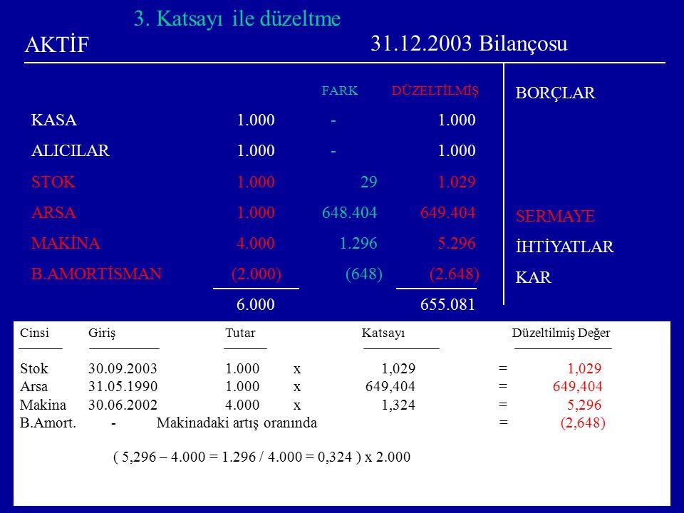 16 31.12.2003 Bilançosu KASA1.000 ALICILAR1.000 STOK1.000 ARSA1.000 MAKİNA4.000 B.AMORTİSMAN (2.000) 6.000 BORÇLAR1.000 SERMAYE1.000 İHTİYATLAR3.000 KAR1.000 6.000 1.