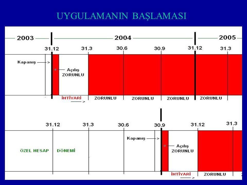 5 UYGULAMA 01.01.2004 Açılış bilançosu zorunlu, 31 Mart 2004 tarihinde sona eren 3 aylık geçici vergi döneminde ihtiyari, 30 Haziran 2004 tarihinde so