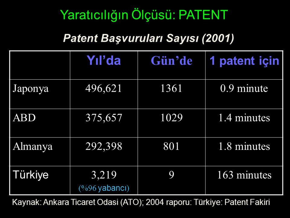 Yaratıcılığın Ölçüsü: PATENT Yıl'da Gün'de 1 patent için Japonya496,62113610.9 minute ABD375,65710291.4 minutes Almanya292,3988011.8 minutes Türkiye 3