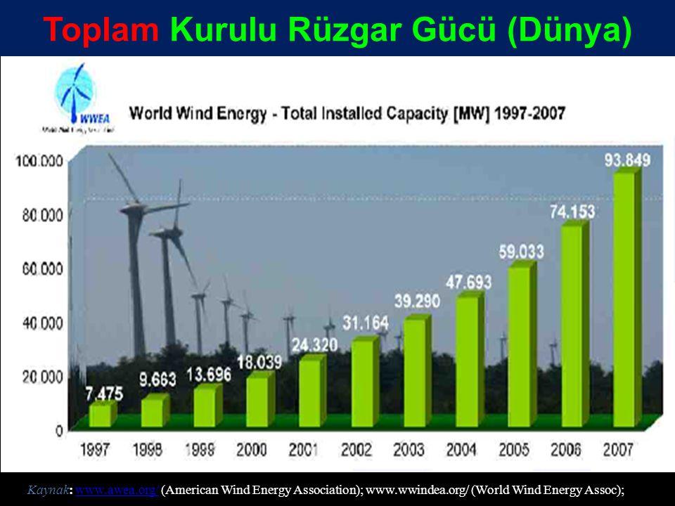 Toplam Kurulu Rüzgar Gücü (Dünya) Kaynak: www.awea.org/ (American Wind Energy Association); www.wwindea.org/ (World Wind Energy Assoc);www.awea.org/