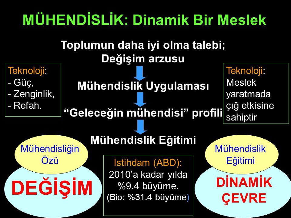 Yaratıcılığın Ölçüsü: PATENT Yıl'da Gün'de 1 patent için Japonya496,62113610.9 minute ABD375,65710291.4 minutes Almanya292,3988011.8 minutes Türkiye 3,219 (%96 yabancı ) 9163 minutes Kaynak: Ankara Ticaret Odasi (ATO); 2004 raporu: Türkiye: Patent Fakiri Patent Başvuruları Sayısı (2001)