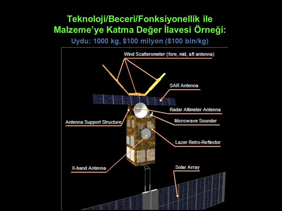 Teknoloji/Beceri/Fonksiyonellik ile Malzeme'ye Katma Değer İlavesi Örneği: Uydu: 1000 kg, $100 milyon ($100 bin/kg)