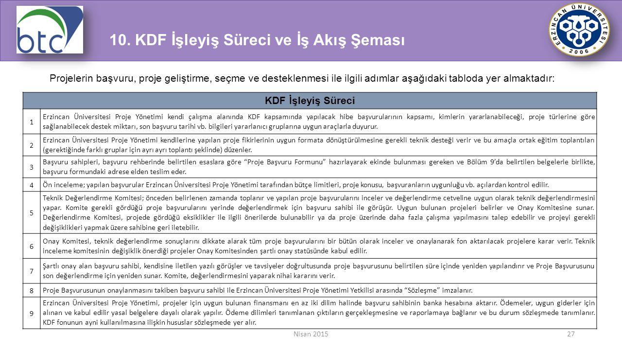 Nisan 201527 Projelerin başvuru, proje geliştirme, seçme ve desteklenmesi ile ilgili adımlar aşağıdaki tabloda yer almaktadır: KDF İşleyiş Süreci 1 Er