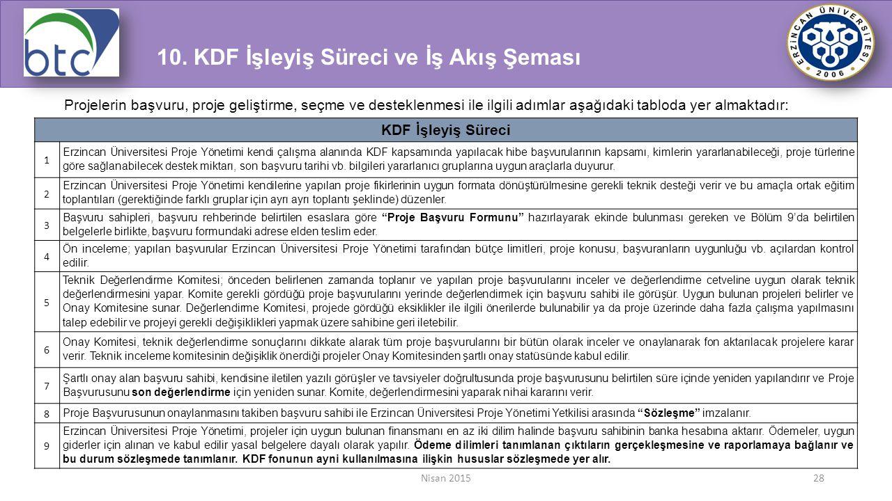 Nisan 201528 Projelerin başvuru, proje geliştirme, seçme ve desteklenmesi ile ilgili adımlar aşağıdaki tabloda yer almaktadır: KDF İşleyiş Süreci 1 Er
