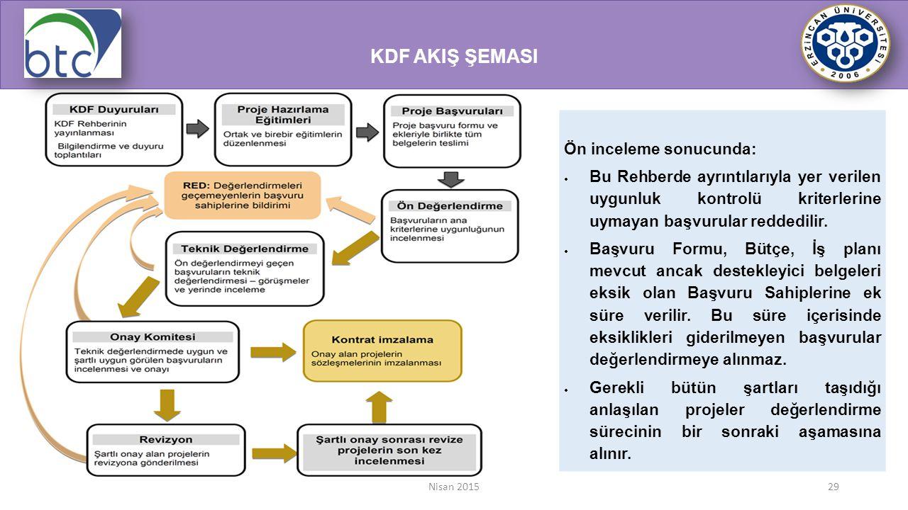 Nisan 201529 KDF AKIŞ ŞEMASI Ön inceleme sonucunda:  Bu Rehberde ayrıntılarıyla yer verilen uygunluk kontrolü kriterlerine uymayan başvurular reddedi