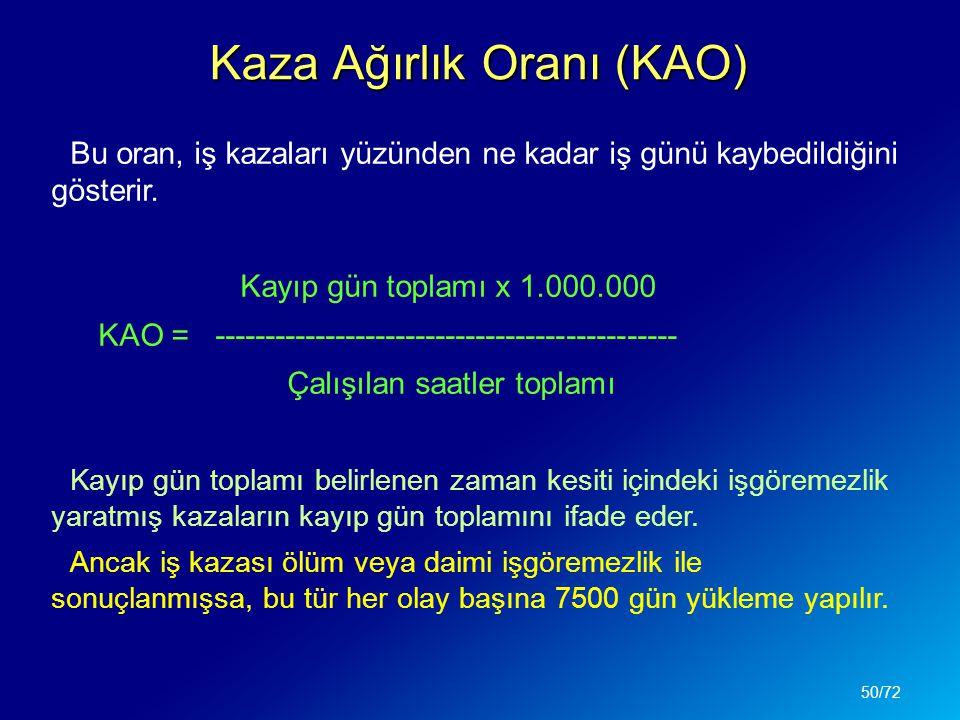 Kaza Ağırlık Oranı (KAO) Bu oran, iş kazaları yüzünden ne kadar iş günü kaybedildiğini gösterir. Kayıp gün toplamı x 1.000.000 KAO = -----------------