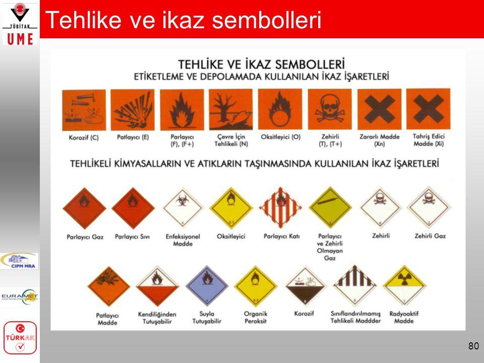 80 Tehlike ve ikaz sembolleri