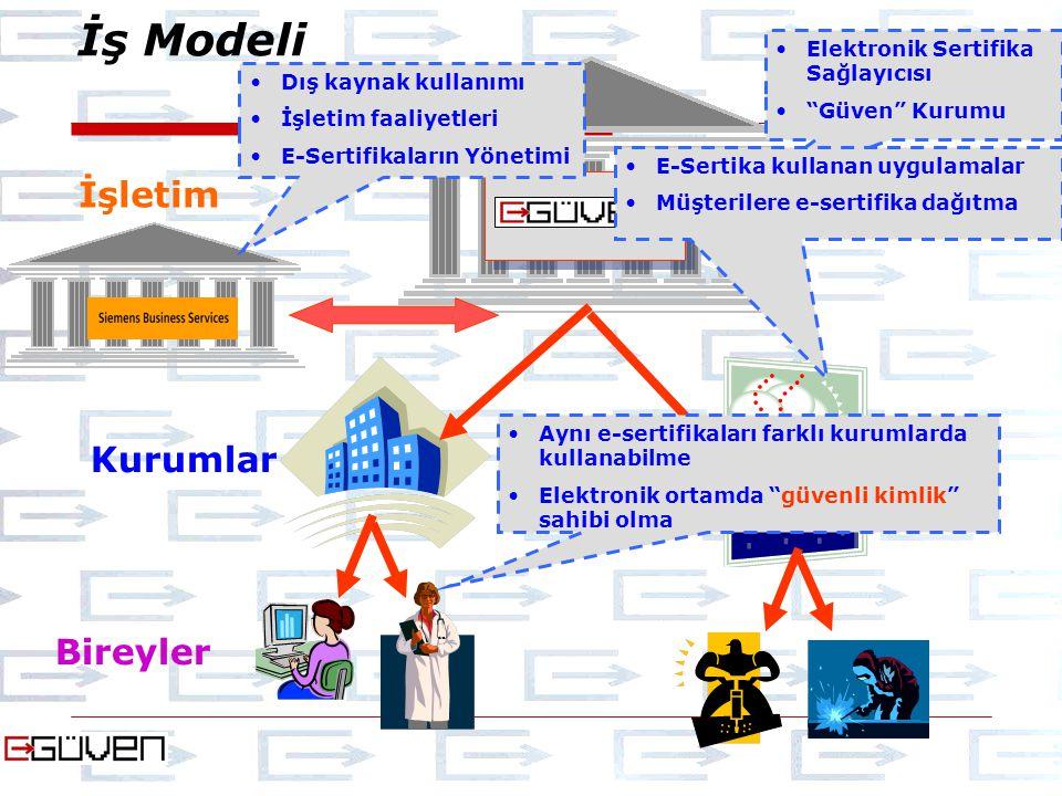 İş Modeli İşletim Kurumlar Bireyler Elektronik Sertifika Sağlayıcısı Güven Kurumu Dış kaynak kullanımı İşletim faaliyetleri E-Sertifikaların Yönetimi E-Sertika kullanan uygulamalar Müşterilere e-sertifika dağıtma Aynı e-sertifikaları farklı kurumlarda kullanabilme Elektronik ortamda güvenli kimlik sahibi olma