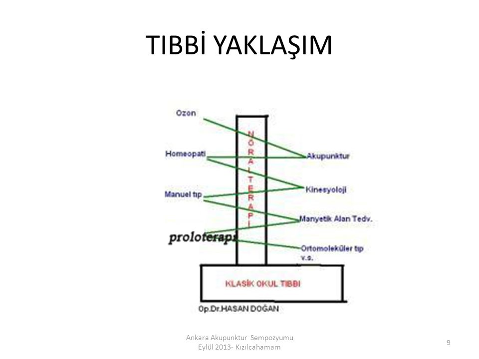 TIBBİ YAKLAŞIM 9 Ankara Akupunktur Sempozyumu Eylül 2013- Kızılcahamam