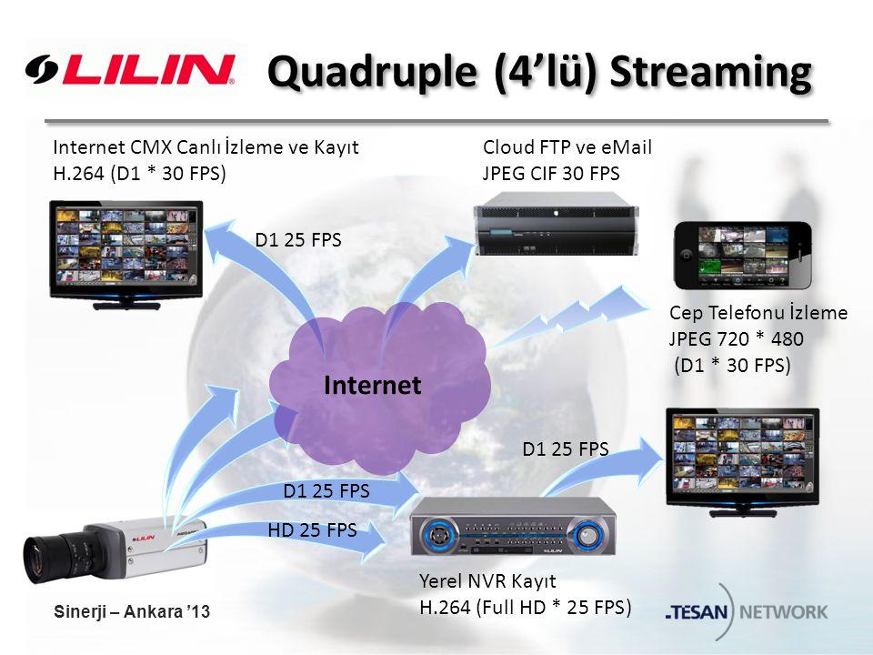 Quadruple (4'lü) Streaming Yerel NVR Kayıt H.264 (Full HD * 25 FPS) Cep Telefonu İzleme JPEG 720 * 480 (D1 * 30 FPS) Internet CMX Canlı İzleme ve Kayıt H.264 (D1 * 30 FPS) Cloud FTP ve eMail JPEG CIF 30 FPS D1 25 FPS HD 25 FPS D1 25 FPS Internet Sinerji – Ankara '13