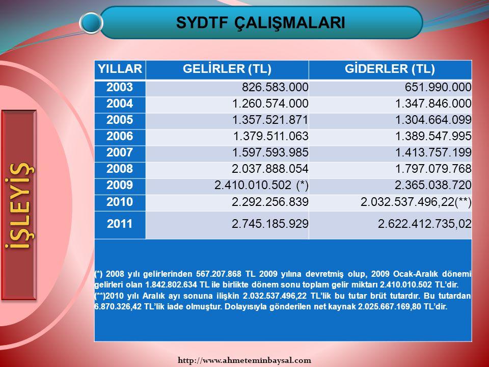 http://www.ahmeteminbaysal.com SYDTF ÇALIŞMALARI YILLARGELİRLER (TL)GİDERLER (TL) 2003826.583.000651.990.000 20041.260.574.0001.347.846.000 20051.357.