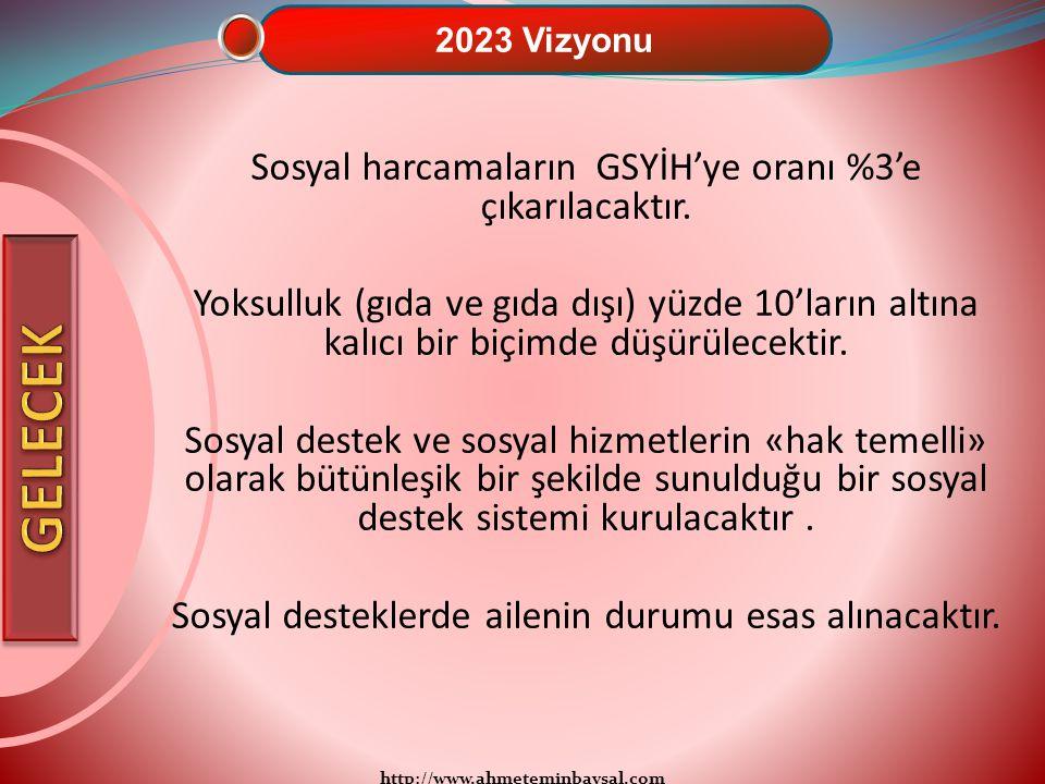 http://www.ahmeteminbaysal.com 2023 Vizyonu Sosyal harcamaların GSYİH'ye oranı %3'e çıkarılacaktır. Yoksulluk (gıda ve gıda dışı) yüzde 10'ların altın