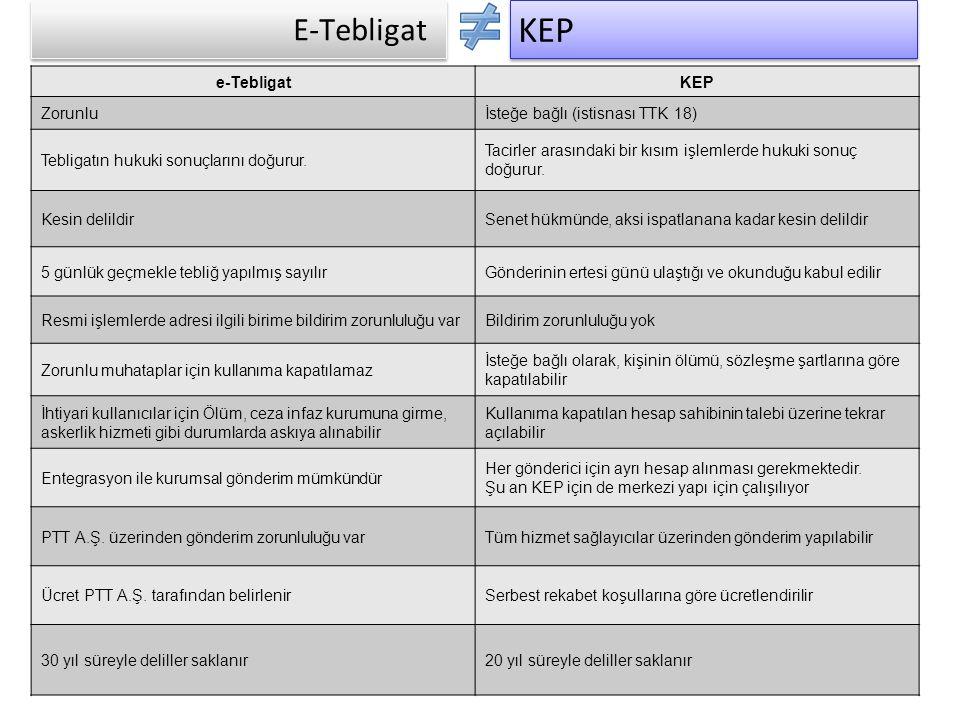 E-Tebligat e-TebligatKEP Zorunluİsteğe bağlı (istisnası TTK 18) Tebligatın hukuki sonuçlarını doğurur. Tacirler arasındaki bir kısım işlemlerde hukuki