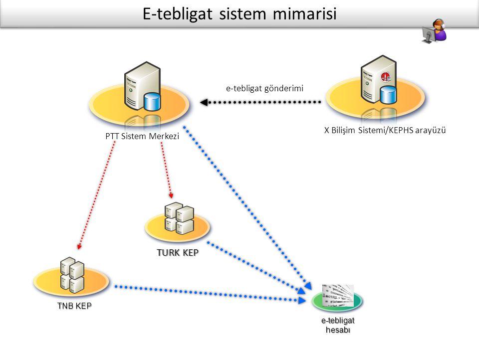 E-tebligat sistem mimarisi X Bilişim Sistemi/KEPHS arayüzü PTT Sistem Merkezi e-tebligat gönderimi TURK KEP TNB KEP e-tebligat hesabı