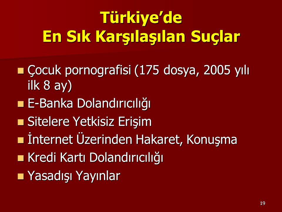 19 Türkiye'de En Sık Karşılaşılan Suçlar Çocuk pornografisi (175 dosya, 2005 yılı ilk 8 ay) Çocuk pornografisi (175 dosya, 2005 yılı ilk 8 ay) E-Banka