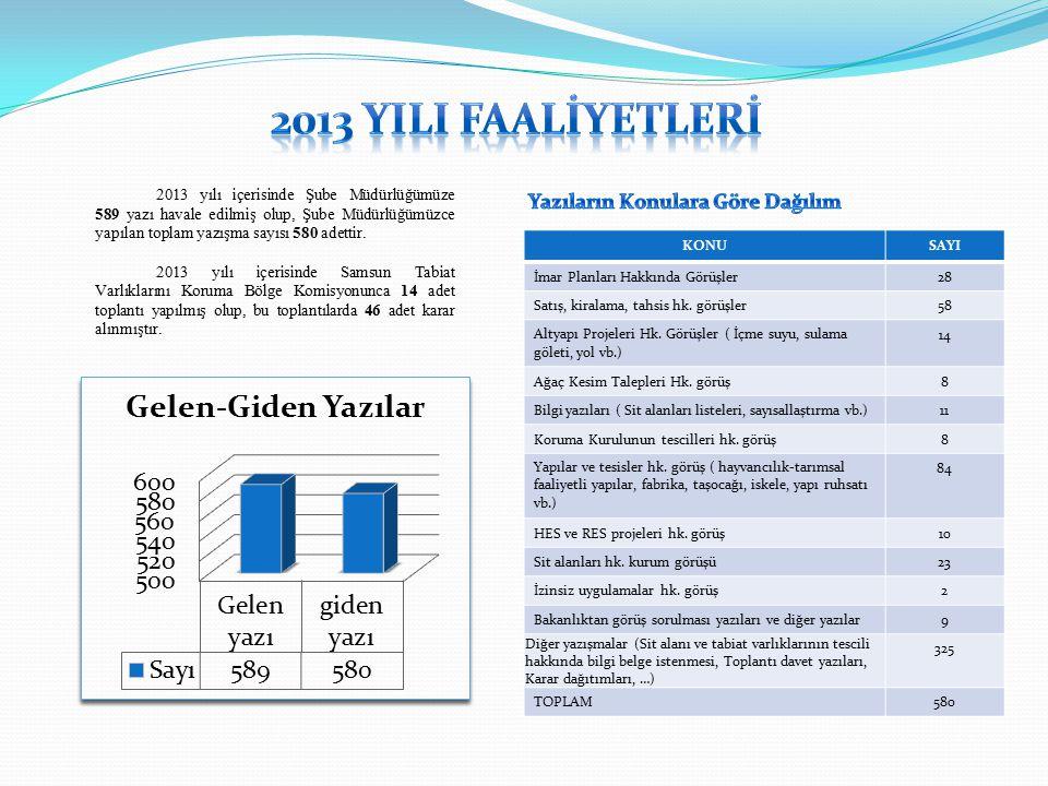 2013 yılı içerisinde Şube Müdürlüğümüze 589 yazı havale edilmiş olup, Şube Müdürlüğümüzce yapılan toplam yazışma sayısı 580 adettir.
