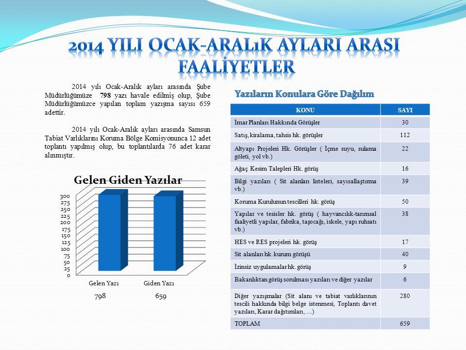 2014 yılı Ocak-Aralık ayları arasında Şube Müdürlüğümüze 798 yazı havale edilmiş olup, Şube Müdürlüğümüzce yapılan toplam yazışma sayısı 659 adettir.