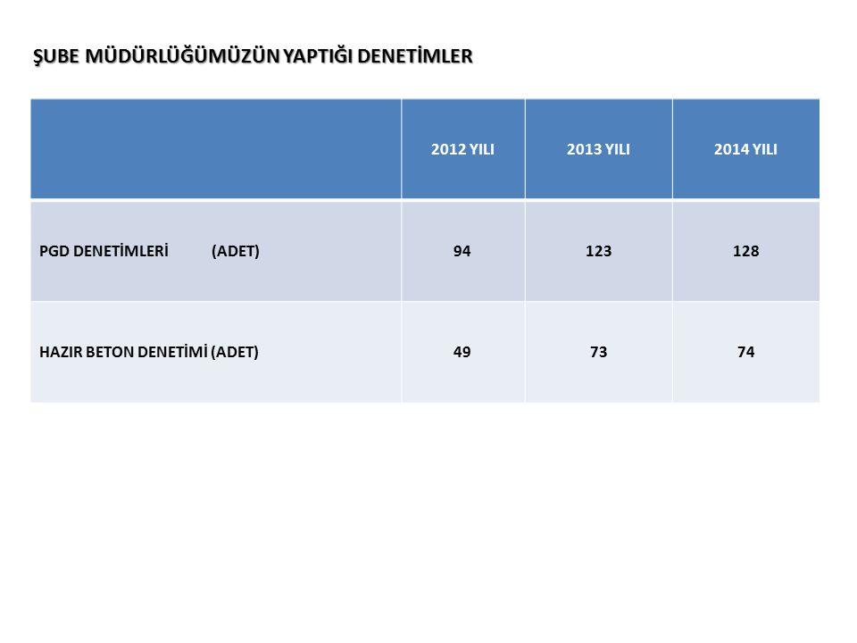 ŞUBE MÜDÜRLÜĞÜMÜZÜN YAPTIĞI DENETİMLER 2012 YILI2013 YILI 2014 YILI PGD DENETİMLERİ (ADET) 94123128 HAZIR BETON DENETİMİ (ADET)497374