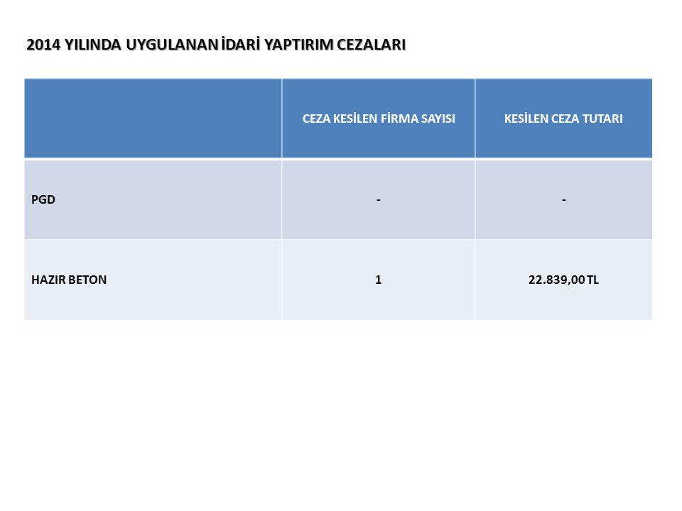 2014 YILINDA UYGULANAN İDARİ YAPTIRIM CEZALARI CEZA KESİLEN FİRMA SAYISIKESİLEN CEZA TUTARI PGD -- HAZIR BETON122.839,00 TL