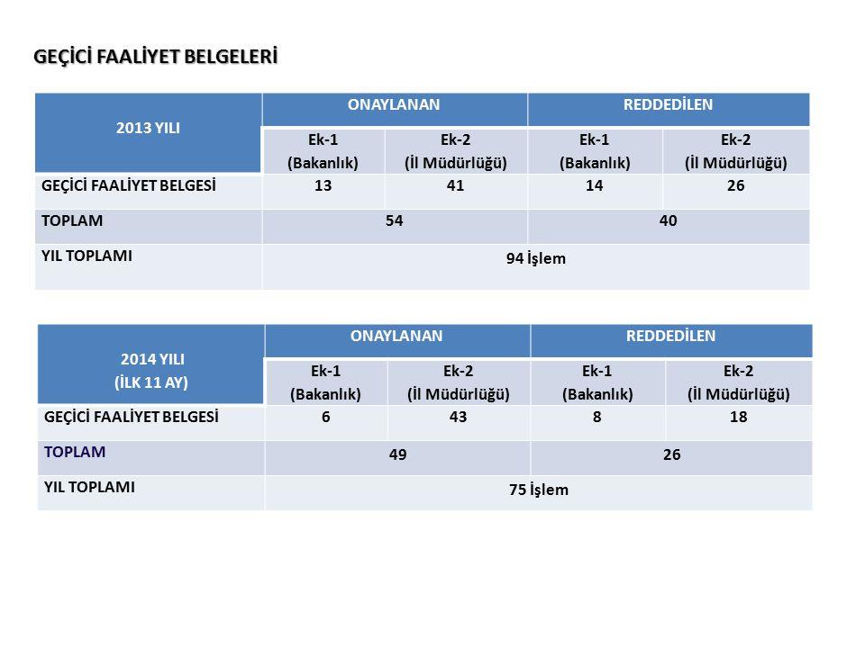 GEÇİCİ FAALİYET BELGELERİ 2013 YILI ONAYLANANREDDEDİLEN Ek-1 (Bakanlık) Ek-2 (İl Müdürlüğü) Ek-1 (Bakanlık) Ek-2 (İl Müdürlüğü) GEÇİCİ FAALİYET BELGESİ13411426 TOPLAM5440 YIL TOPLAMI 94 İşlem 2014 YILI (İLK 11 AY) ONAYLANANREDDEDİLEN Ek-1 (Bakanlık) Ek-2 (İl Müdürlüğü) Ek-1 (Bakanlık) Ek-2 (İl Müdürlüğü) GEÇİCİ FAALİYET BELGESİ643818 TOPLAM 4926 YIL TOPLAMI 75 İşlem