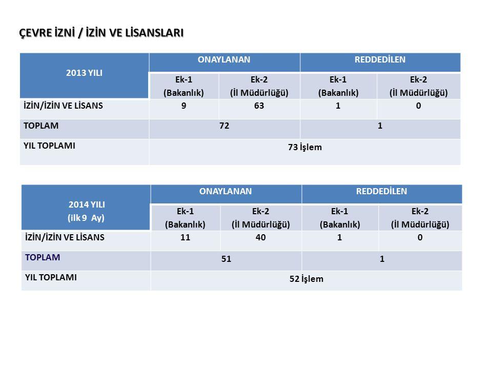 ÇEVRE İZNİ / İZİN VE LİSANSLARI 2013 YILI ONAYLANANREDDEDİLEN Ek-1 (Bakanlık) Ek-2 (İl Müdürlüğü) Ek-1 (Bakanlık) Ek-2 (İl Müdürlüğü) İZİN/İZİN VE LİSANS96310 TOPLAM721 YIL TOPLAMI 73 İşlem 2014 YILI (ilk 9 Ay) ONAYLANANREDDEDİLEN Ek-1 (Bakanlık) Ek-2 (İl Müdürlüğü) Ek-1 (Bakanlık) Ek-2 (İl Müdürlüğü) İZİN/İZİN VE LİSANS114010 TOPLAM 511 YIL TOPLAMI 52 İşlem