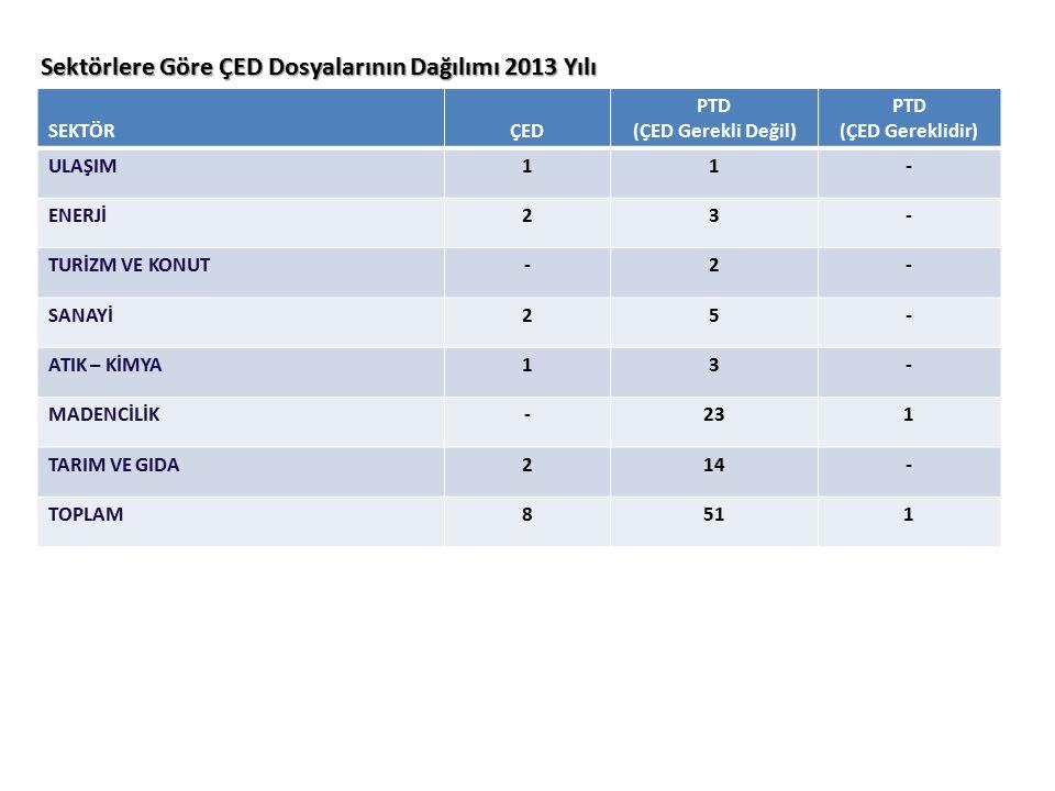Sektörlere Göre ÇED Dosyalarının Dağılımı 2013 Yılı SEKTÖRÇED PTD (ÇED Gerekli Değil) PTD (ÇED Gereklidir) ULAŞIM11- ENERJİ23- TURİZM VE KONUT-2- SANA