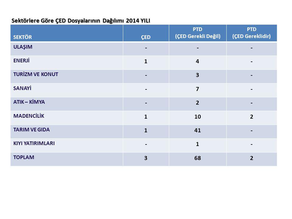 Sektörlere Göre ÇED Dosyalarının Dağılımı 2014 YILI SEKTÖRÇED PTD (ÇED Gerekli Değil) PTD (ÇED Gereklidir) ULAŞIM --- ENERJİ 14- TURİZM VE KONUT -3- SANAYİ -7- ATIK – KİMYA -2- MADENCİLİK 1102 TARIM VE GIDA 141- KIYI YATIRIMLARI -1- TOPLAM 3682