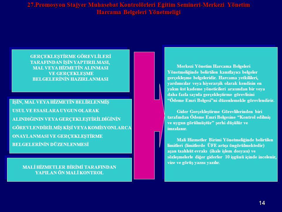 14 27.Promosyon Stajyer Muhasebat Kontrolörleri Eğitim Semineri-Merkezi Yönetim Harcama Belgeleri Yönetmeliği GERÇEKLEŞTİRME GÖREVLİLERİ TARAFINDAN İŞ